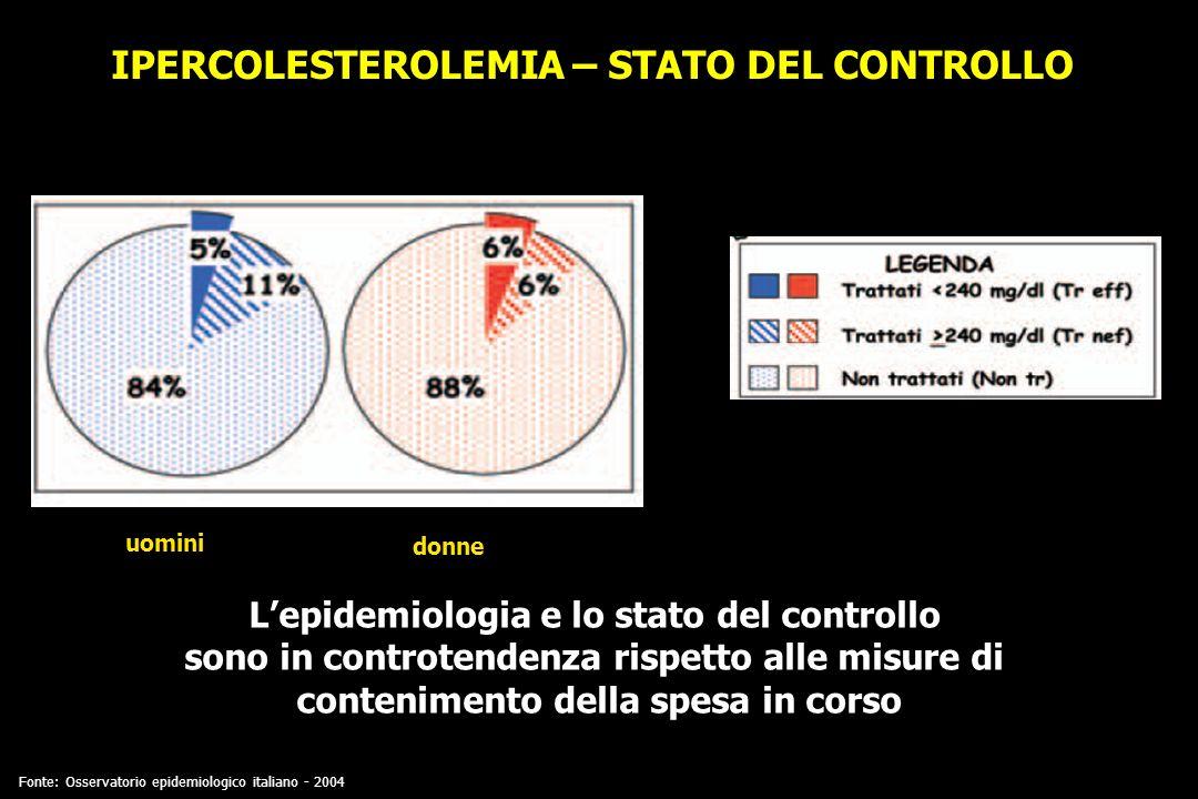 IPERCOLESTEROLEMIA – STATO DEL CONTROLLO uomini donne Fonte: Osservatorio epidemiologico italiano - 2004 Lepidemiologia e lo stato del controllo sono