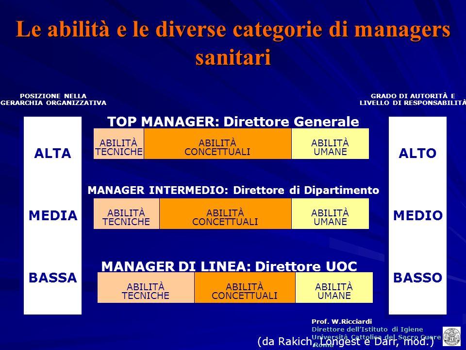 Prof. W.Ricciardi Direttore dellIstituto di Igiene Università Cattolica del Sacro Cuore Roma Roma Le abilità e le diverse categorie di managers sanita