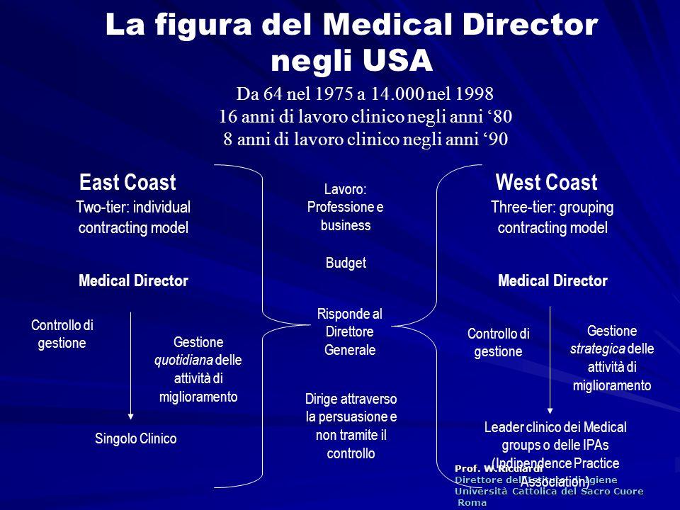 Prof. W.Ricciardi Direttore dellIstituto di Igiene Università Cattolica del Sacro Cuore Roma Roma La figura del Medical Director negli USA East Coast