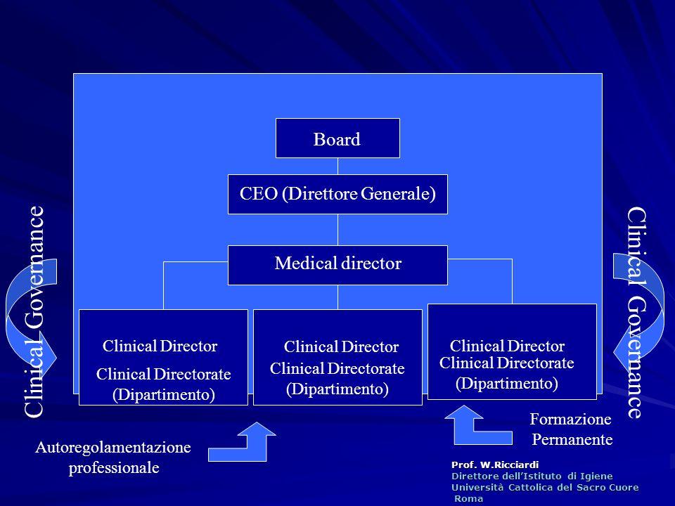 Prof. W.Ricciardi Direttore dellIstituto di Igiene Università Cattolica del Sacro Cuore Roma Roma Clinical Director Clinical Directorate (Dipartimento