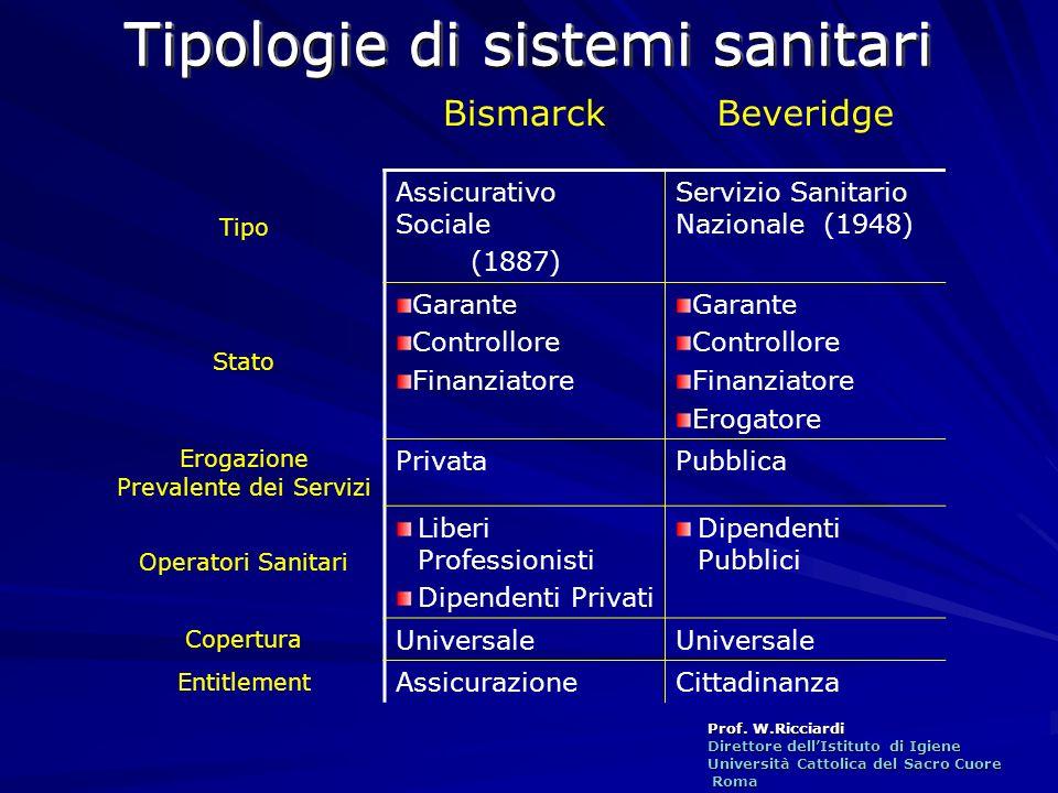 Prof. W.Ricciardi Direttore dellIstituto di Igiene Università Cattolica del Sacro Cuore Roma Roma BismarckBeveridge Tipo Assicurativo Sociale (1887) S
