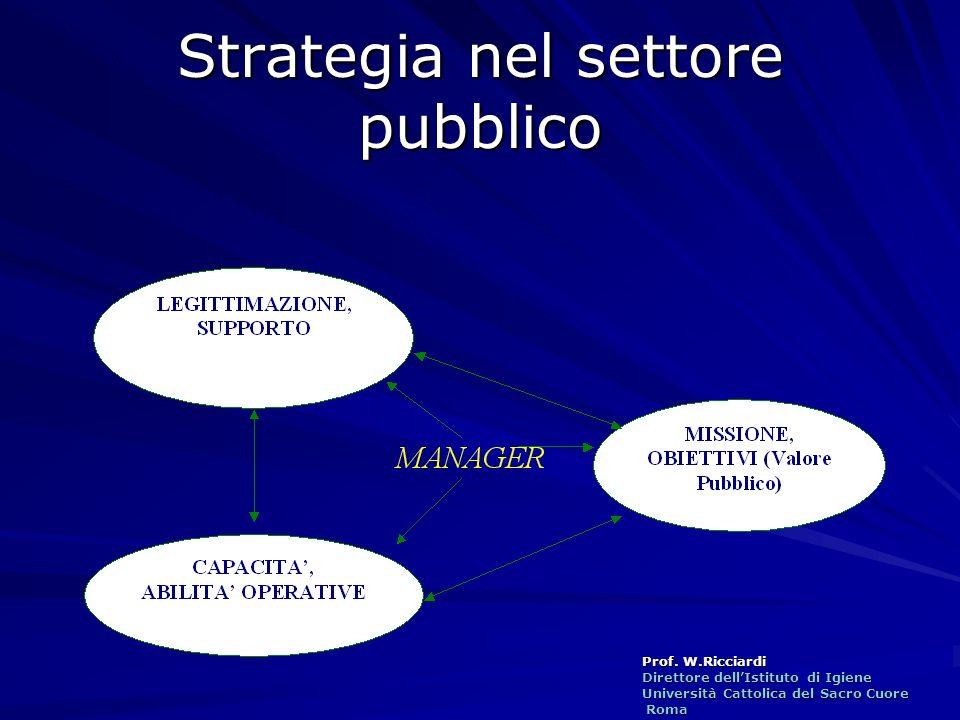 Prof. W.Ricciardi Direttore dellIstituto di Igiene Università Cattolica del Sacro Cuore Roma Roma Strategia nel settore pubblico