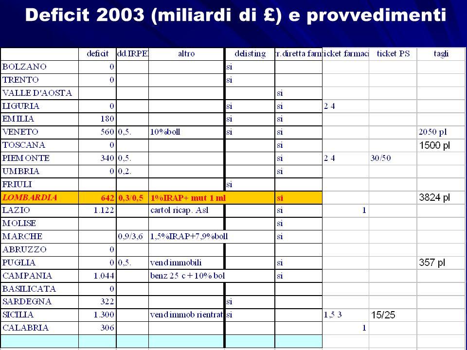 Prof. W.Ricciardi Direttore dellIstituto di Igiene Università Cattolica del Sacro Cuore Roma Roma Deficit 2003 (miliardi di £) e provvedimenti