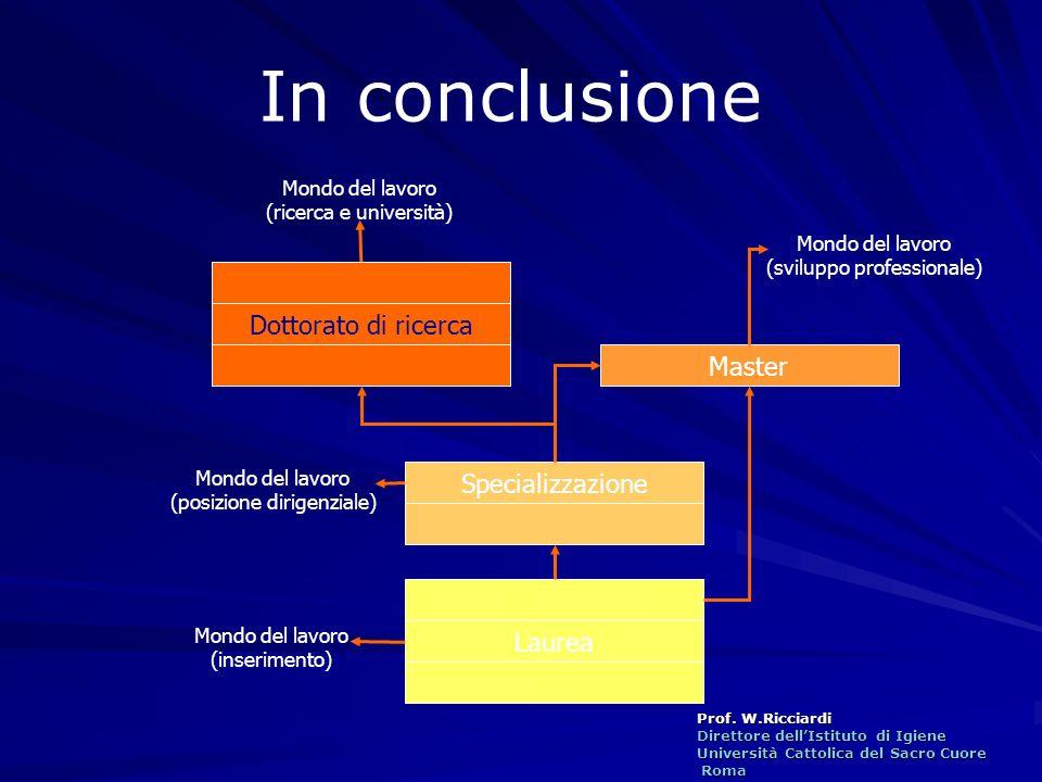 Prof. W.Ricciardi Direttore dellIstituto di Igiene Università Cattolica del Sacro Cuore Roma Roma Laurea Specializzazione Master Dottorato di ricerca