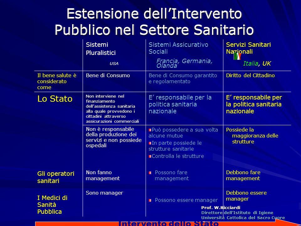 Prof. W.Ricciardi Direttore dellIstituto di Igiene Università Cattolica del Sacro Cuore Roma Roma Sistemi Pluralistici Sistemi Assicurativo Sociali Se