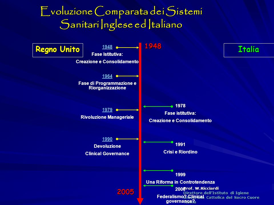 Prof. W.Ricciardi Direttore dellIstituto di Igiene Università Cattolica del Sacro Cuore Roma Roma Evoluzione Comparata dei Sistemi Sanitari Inglese ed