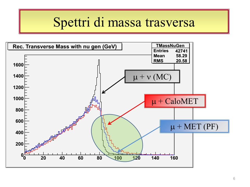 Spettri di massa trasversa 6 + MC + CaloMET + MET (PF)