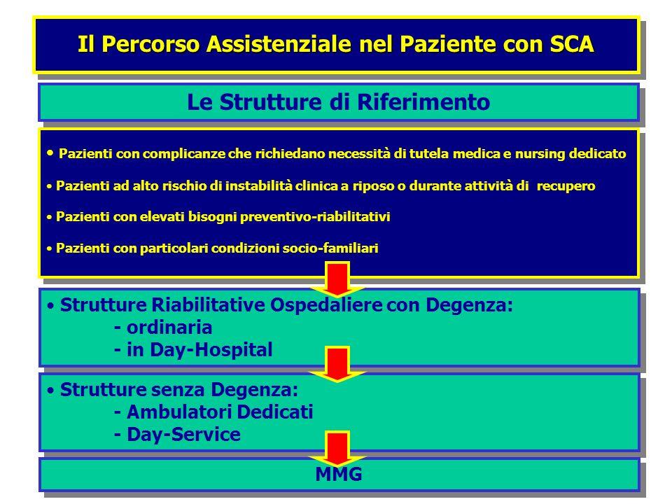 Il Percorso Assistenziale nel Paziente con SCA Pazienti con complicanze che richiedano necessità di tutela medica e nursing dedicato Pazienti ad alto