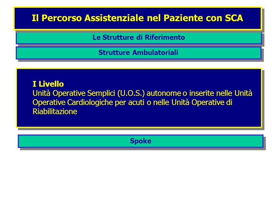 Le Strutture di Riferimento Il Percorso Assistenziale nel Paziente con SCA Strutture Ambulatoriali I Livello Unità Operative Semplici (U.O.S.) autonom