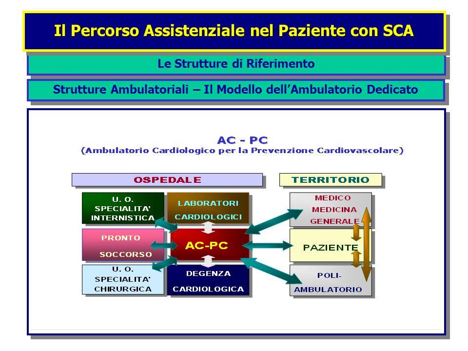 Le Strutture di Riferimento Il Percorso Assistenziale nel Paziente con SCA Strutture Ambulatoriali – Il Modello dellAmbulatorio Dedicato