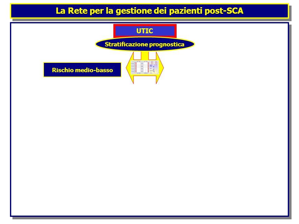 La Rete per la gestione dei pazienti post-SCA UTIC Stratificazione prognostica Rischio medio-basso