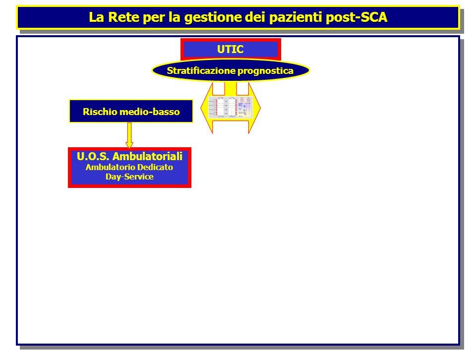 La Rete per la gestione dei pazienti post-SCA UTIC Stratificazione prognostica Rischio medio-basso U.O.S. Ambulatoriali Ambulatorio Dedicato Day-Servi