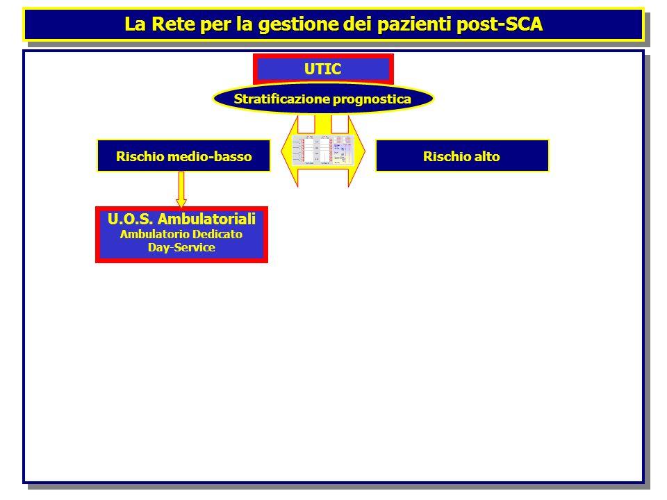 La Rete per la gestione dei pazienti post-SCA UTIC Stratificazione prognostica Rischio altoRischio medio-basso U.O.S. Ambulatoriali Ambulatorio Dedica