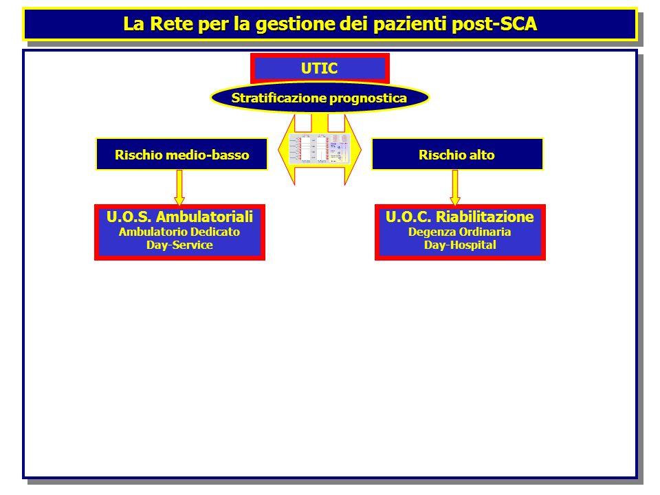 La Rete per la gestione dei pazienti post-SCA UTIC Stratificazione prognostica Rischio altoRischio medio-basso U.O.C. Riabilitazione Degenza Ordinaria