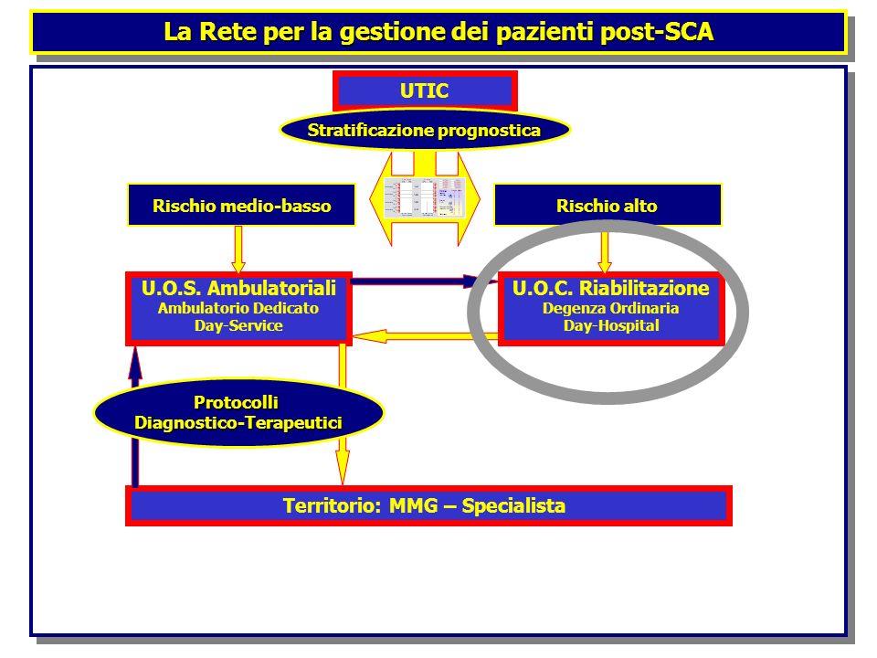 UTIC Stratificazione prognostica Rischio altoRischio medio-basso U.O.C. Riabilitazione Degenza Ordinaria Day-Hospital U.O.S. Ambulatoriali Ambulatorio