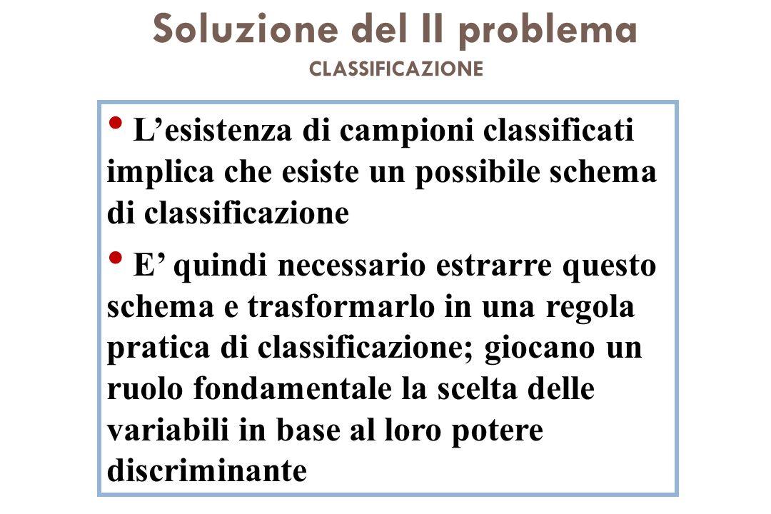 Soluzione del II problema CLASSIFICAZIONE Lesistenza di campioni classificati implica che esiste un possibile schema di classificazione E quindi neces