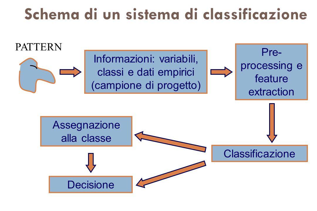 Pre- processing e feature extraction Classificazione Assegnazione alla classe Informazioni: variabili, classi e dati empirici (campione di progetto) D