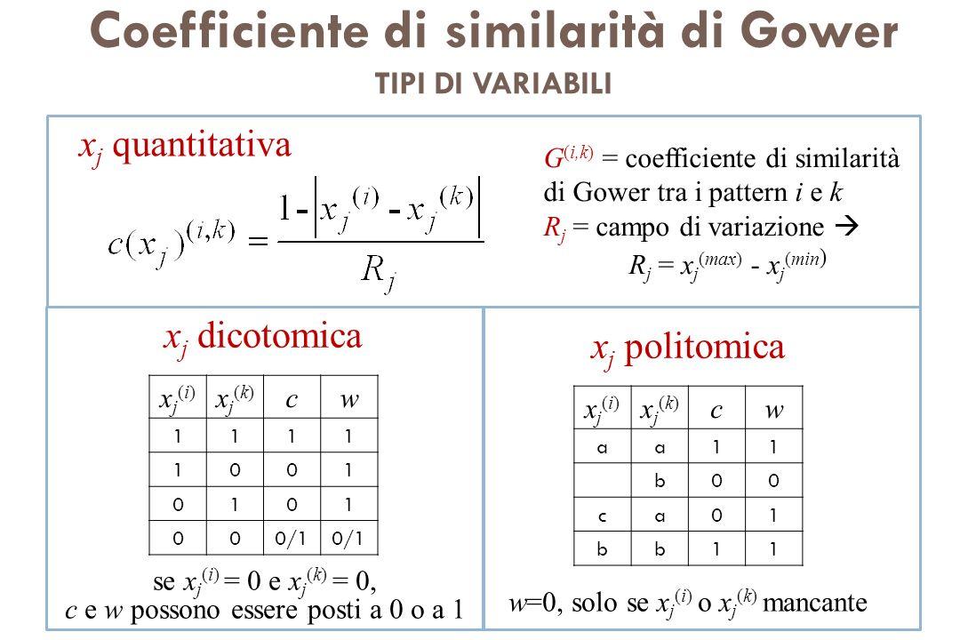 Coefficiente di similarità di Gower TIPI DI VARIABILI x j dicotomica xj(i)xj(i) xj(k)xj(k) cw 1111 1001 0101 000/1 x j politomica xj(i)xj(i) xj(k)xj(k