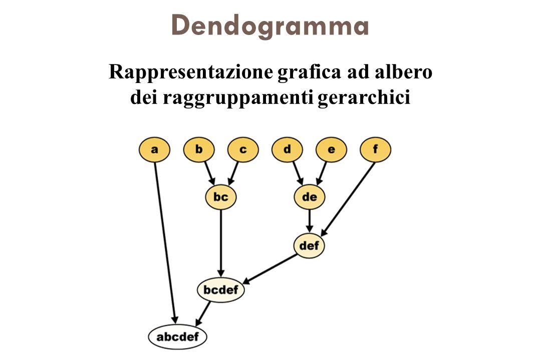 Dendogramma Rappresentazione grafica ad albero dei raggruppamenti gerarchici