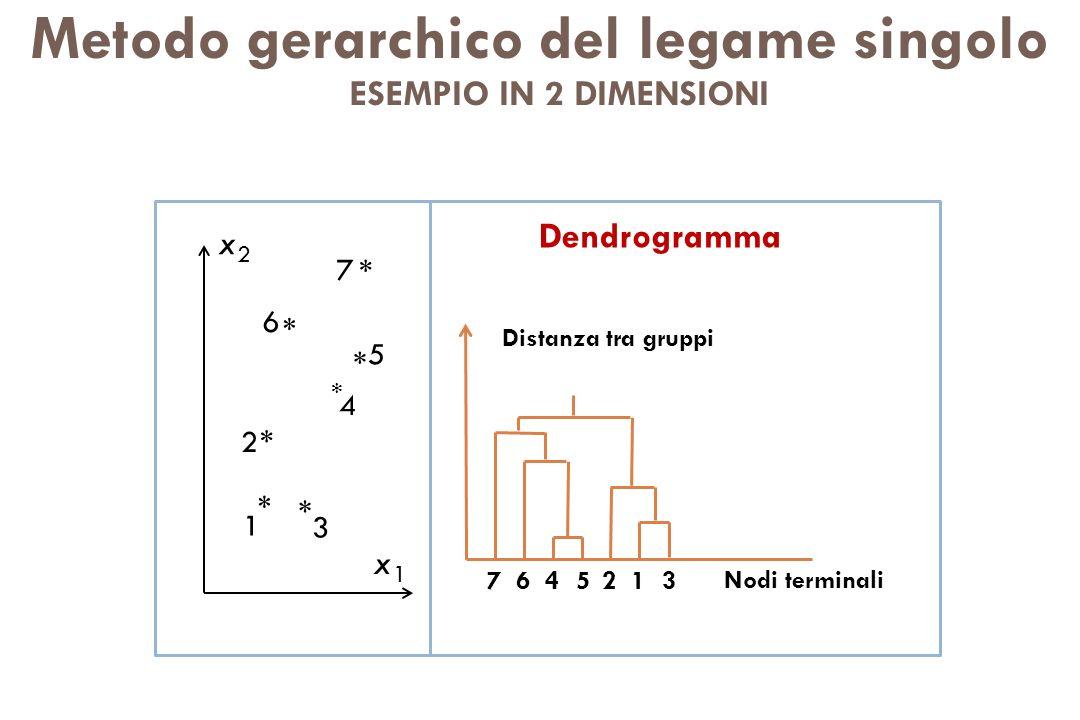 Metodo gerarchico del legame singolo 3125467 Nodi terminali Distanza tra gruppi 3 1 2 5 4 6 7 * * * * * * * Dendrogramma x1x1 x2x2 ESEMPIO IN 2 DIMENS