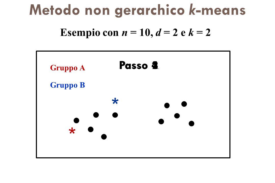 Metodo non gerarchico k-means Esempio con n = 10, d = 2 e k = 2 Passo 1. Gruppo A Gruppo B * * Passo 2. Passo 4. Passo 3.