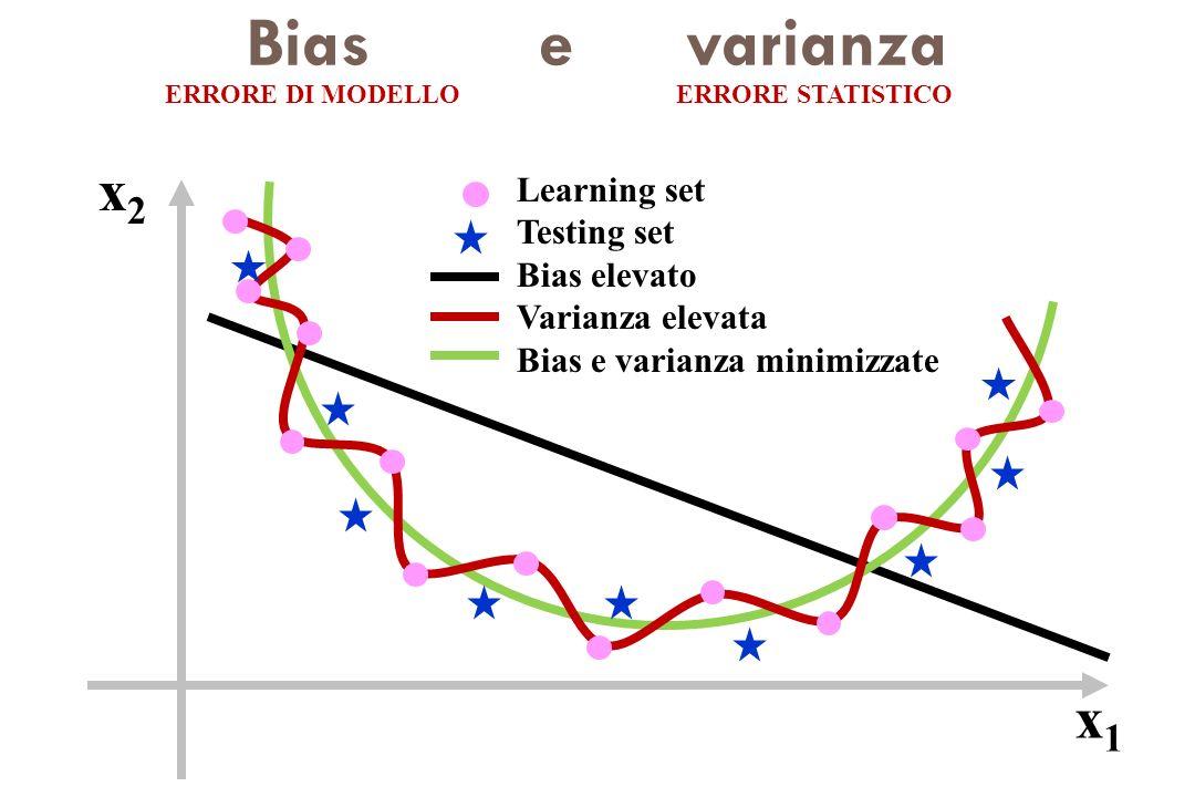 Bias e varianza ERRORE DI MODELLOERRORE STATISTICO Learning set Testing set Bias elevato Varianza elevata Bias e varianza minimizzate x2x2 x1x1