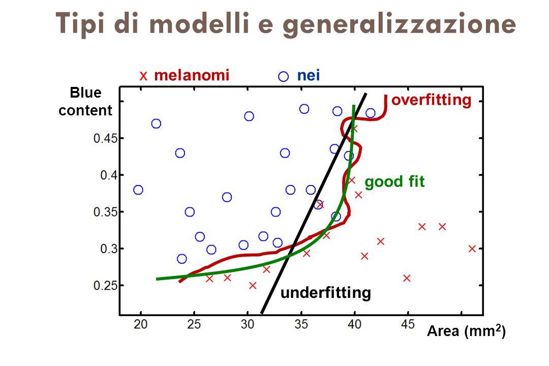 melanominei Blue content Area (mm 2 ) x Tipi di modelli e generalizzazione overfitting underfitting good fit