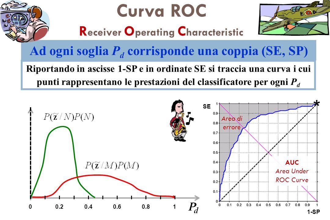 Ad ogni soglia P d corrisponde una coppia (SE, SP) Riportando in ascisse 1-SP e in ordinate SE si traccia una curva i cui punti rappresentano le prest