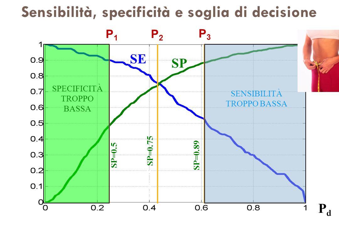 SE SP PdPd SE=0.9 SP=0.5 SE=0.75 SP=0.75 SE=0.5 SP=0.89 SENSIBILITÀ TROPPO BASSA SPECIFICITÀ TROPPO BASSA SP SE Sensibilità, specificità e soglia di d