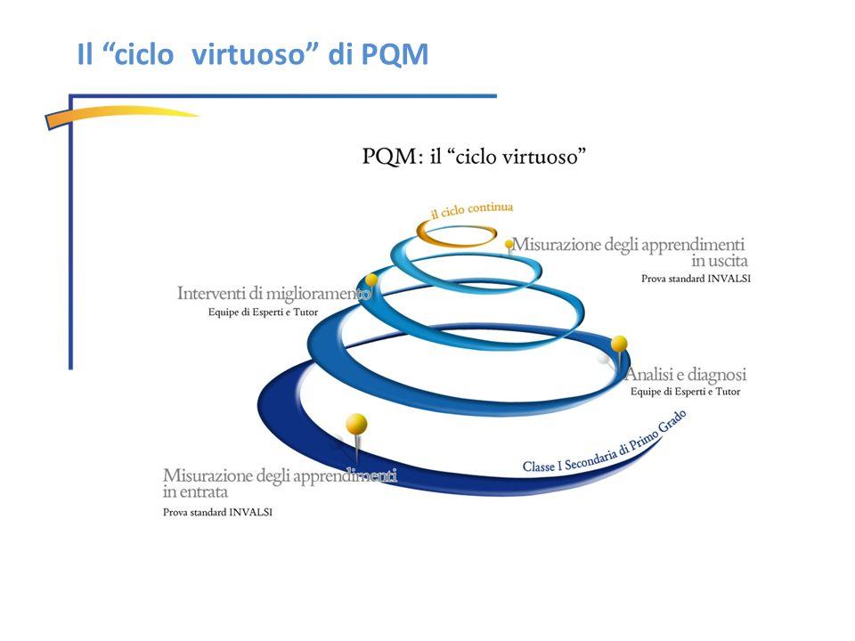Il ciclo virtuoso di PQM