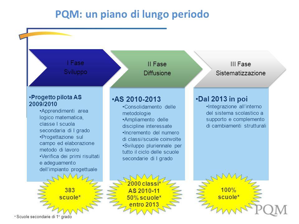PQM: un piano di lungo periodo Progetto pilota AS 2009/2010 Apprendimenti area logico matematica, classe I scuola secondaria di I grado Progettazione
