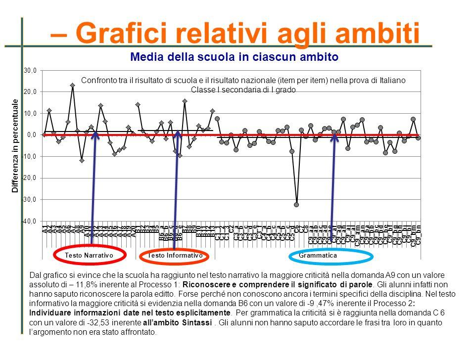 – Grafici relativi agli ambiti Media della scuola in ciascun ambito Dal grafico si evince che la scuola ha raggiunto nel testo narrativo la maggiore c