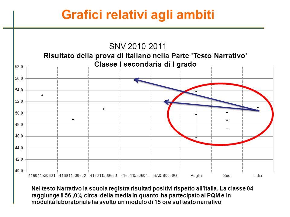 Grafici relativi agli ambiti SNV 2010-2011 Nel testo Narrativo la scuola registra risultati positivi rispetto allItalia. La classe 04 raggiunge il 56,