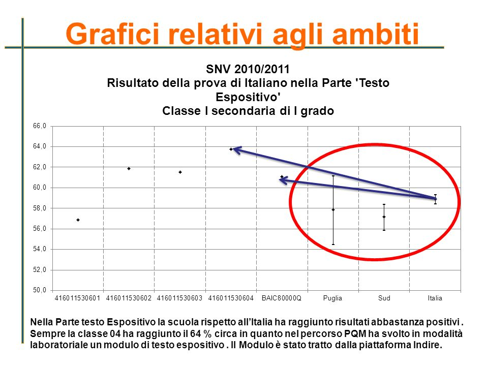 Grafici relativi agli ambiti Nella Parte testo Espositivo la scuola rispetto allItalia ha raggiunto risultati abbastanza positivi. Sempre la classe 04