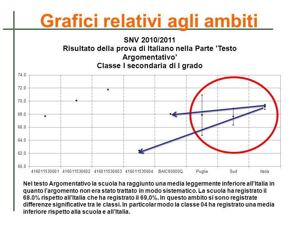 Grafici relativi agli ambiti Nel testo Argomentativo la scuola ha raggiunto una media leggermente inferiore allItalia in quanto largomento non era sta