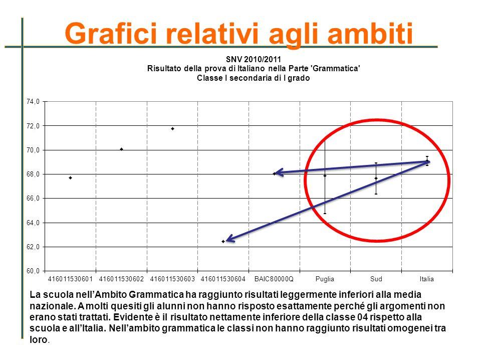 Grafici relativi agli ambiti La scuola nellAmbito Grammatica ha raggiunto risultati leggermente inferiori alla media nazionale. A molti quesiti gli al