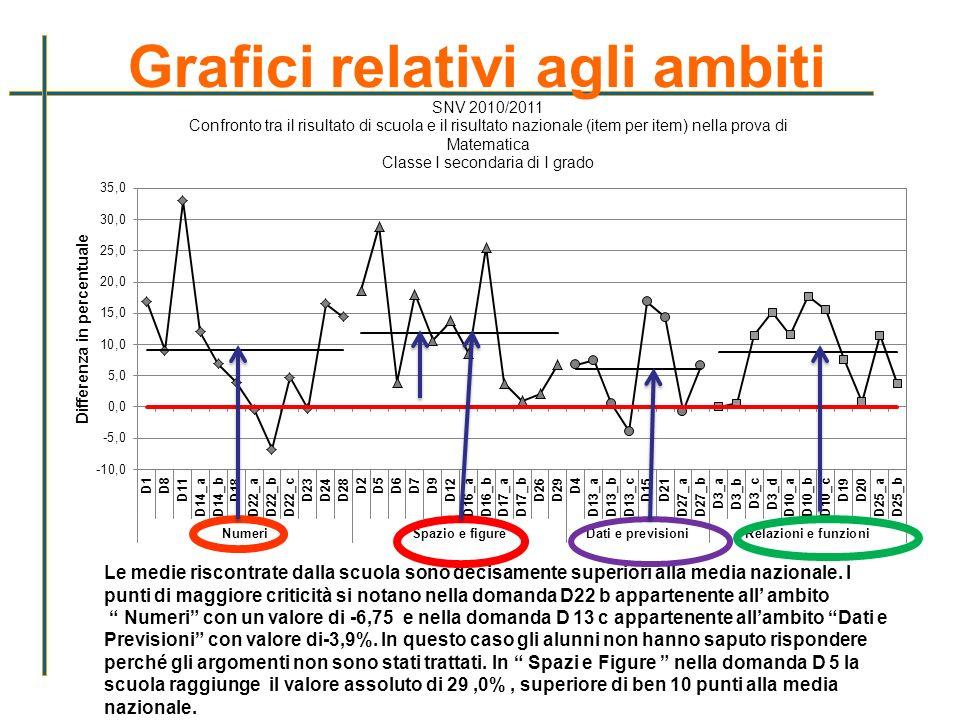 Grafici relativi agli ambiti Le medie riscontrate dalla scuola sono decisamente superiori alla media nazionale. I punti di maggiore criticità si notan