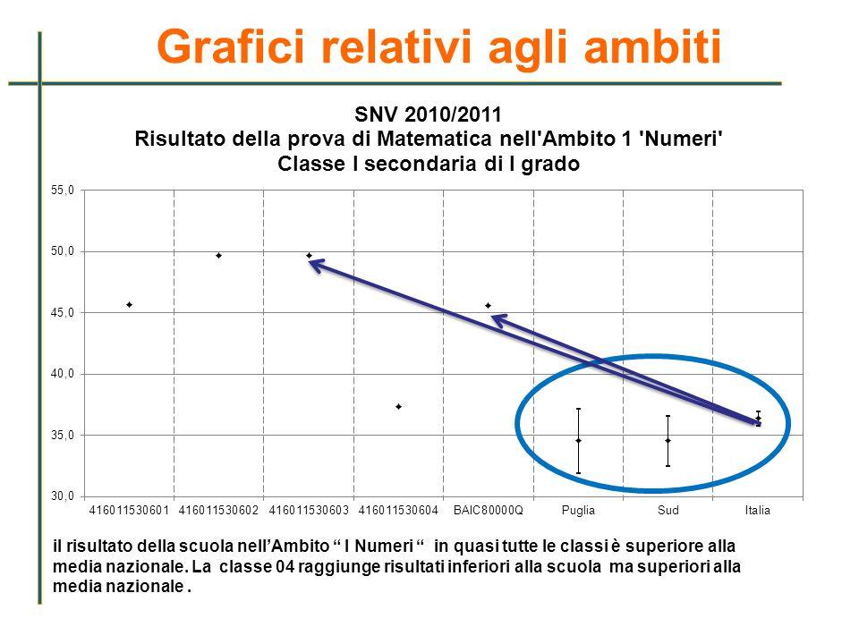 Grafici relativi agli ambiti il risultato della scuola nellAmbito I Numeri in quasi tutte le classi è superiore alla media nazionale. La classe 04 rag