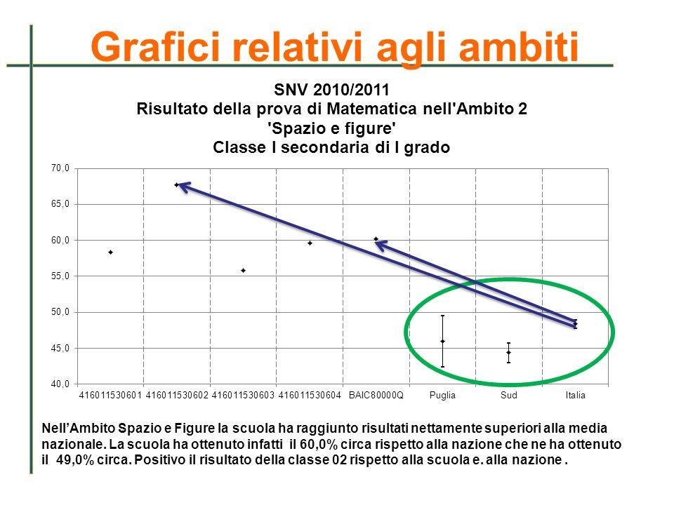 Grafici relativi agli ambiti NellAmbito Spazio e Figure la scuola ha raggiunto risultati nettamente superiori alla media nazionale. La scuola ha otten