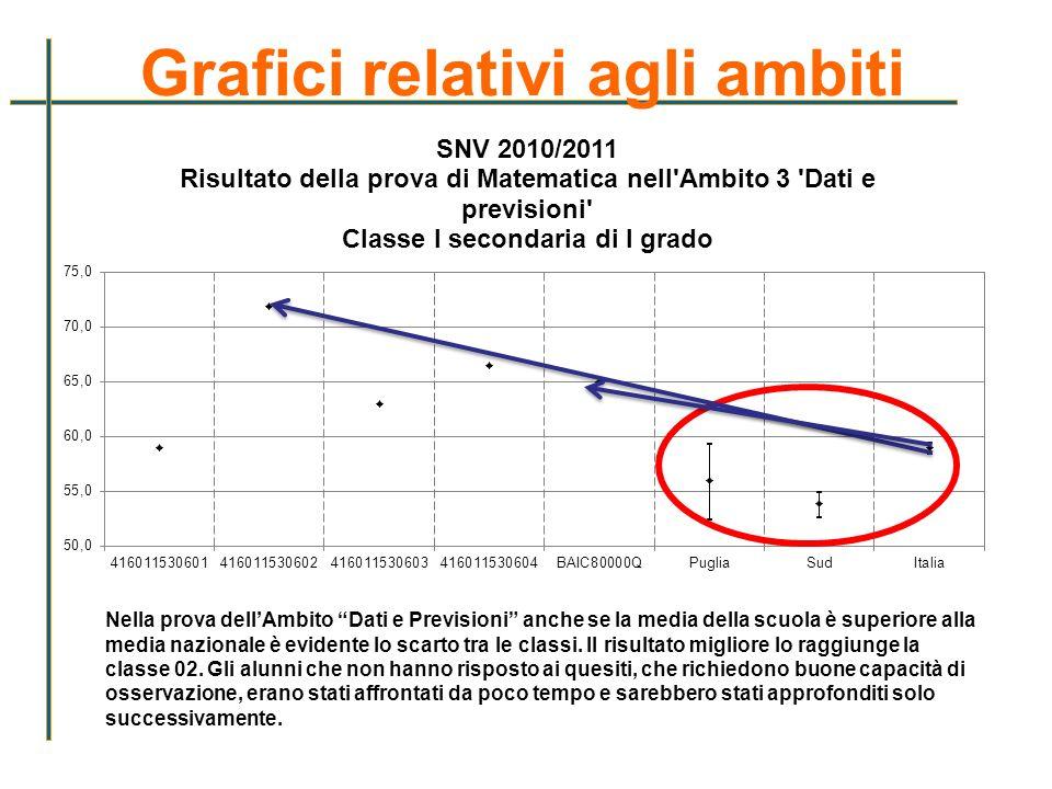 Grafici relativi agli ambiti Nella prova dellAmbito Dati e Previsioni anche se la media della scuola è superiore alla media nazionale è evidente lo sc