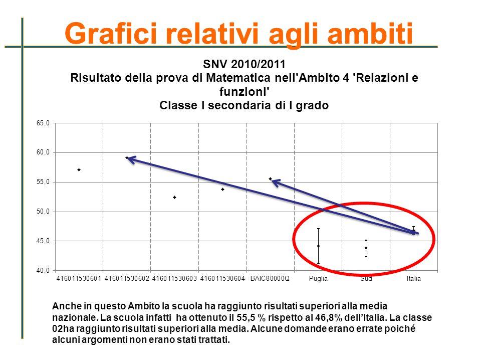 Grafici relativi agli ambiti Anche in questo Ambito la scuola ha raggiunto risultati superiori alla media nazionale. La scuola infatti ha ottenuto il