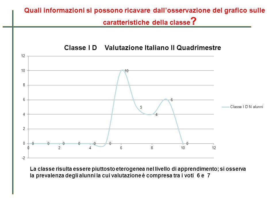 Quali informazioni si possono ricavare dallosservazione del grafico sulle caratteristiche della classe ? La classe risulta essere piuttosto eterogenea
