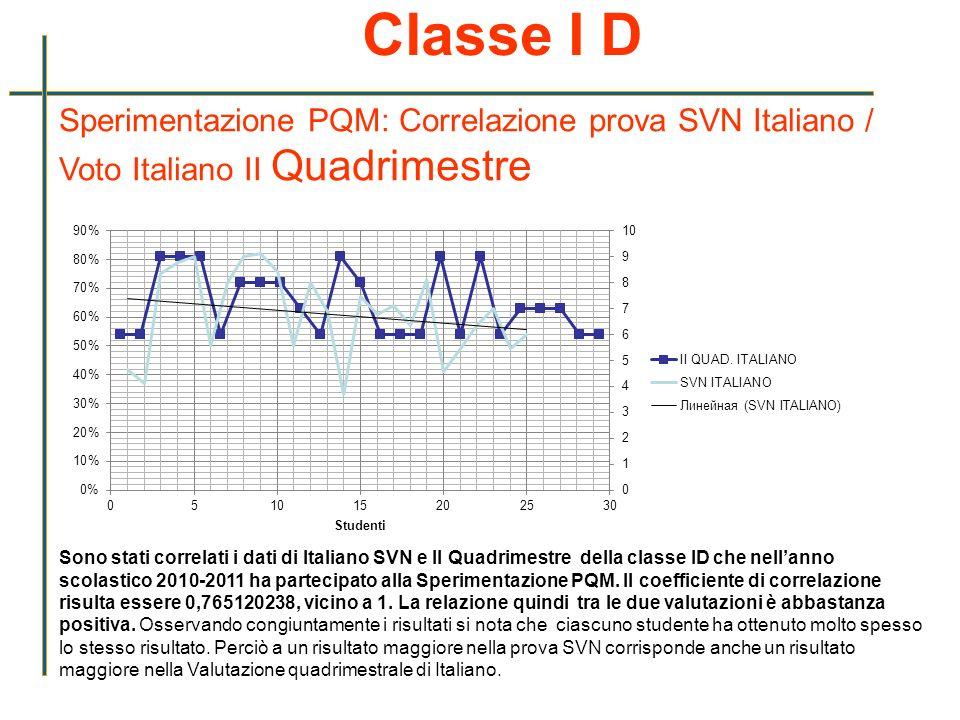 Classe I D Sperimentazione PQM: Correlazione prova SVN Italiano / Voto Italiano II Quadrimestre Sono stati correlati i dati di Italiano SVN e II Quadr