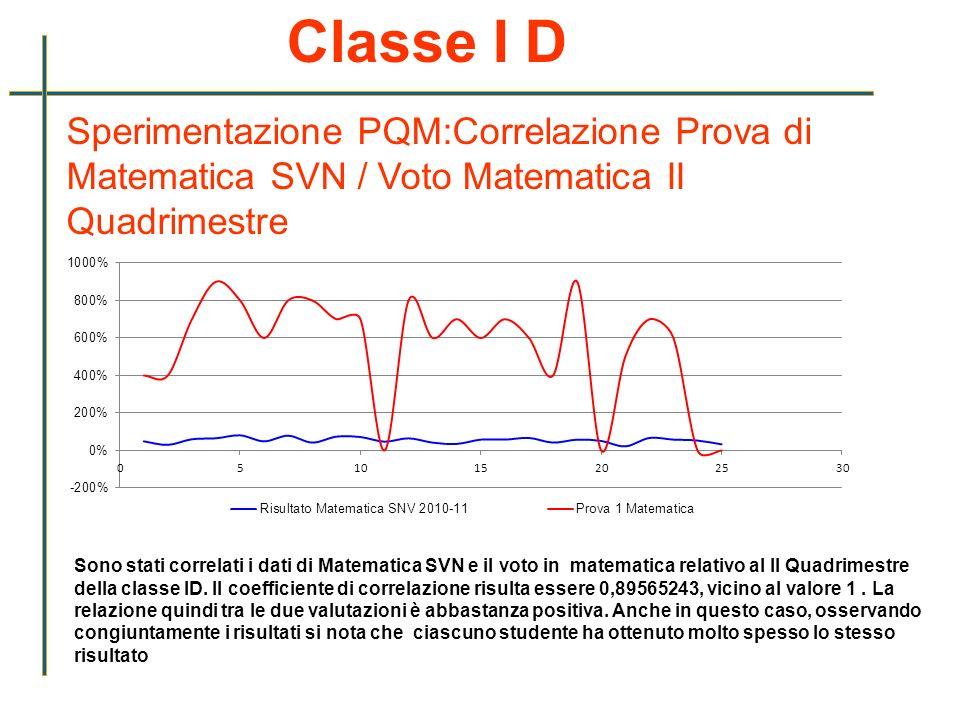 Classe I D Sperimentazione PQM:Correlazione Prova di Matematica SVN / Voto Matematica II Quadrimestre Sono stati correlati i dati di Matematica SVN e