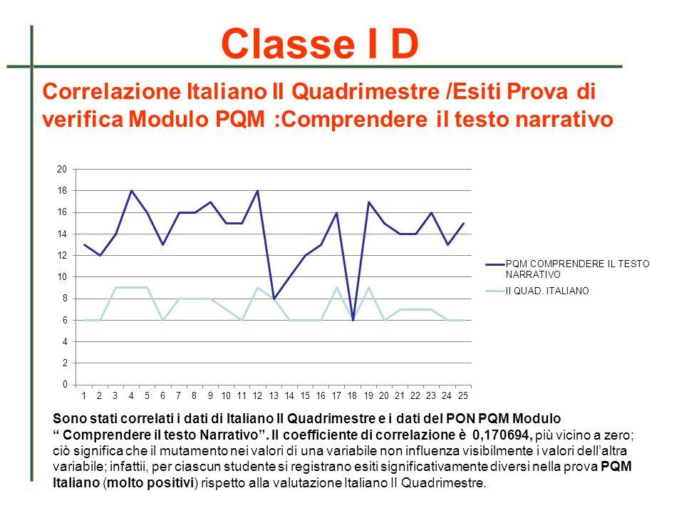 Classe I D Correlazione Italiano II Quadrimestre /Esiti Prova di verifica Modulo PQM :Comprendere il testo narrativo Sono stati correlati i dati di It
