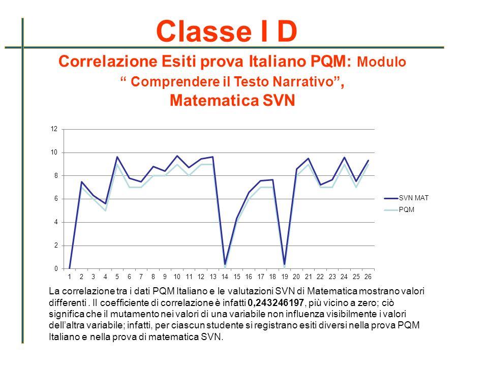 Classe I D Correlazione Esiti prova Italiano PQM: Modulo Comprendere il Testo Narrativo, Matematica SVN La correlazione tra i dati PQM Italiano e le v