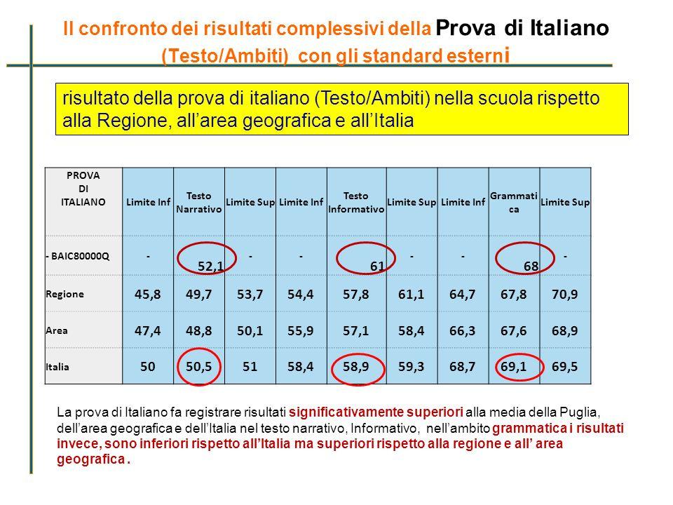 Il confronto dei risultati complessivi della Prova di Italiano (Testo/Ambiti) con gli standard estern i PROVA DI ITALIANO Limite Inf Testo Narrativo L