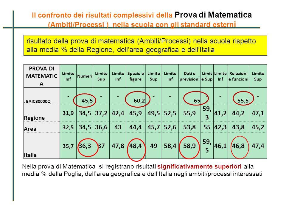 PROVA DI MATEMATIC A Limite Inf Numeri Limite Sup Limite Inf Spazio e figure Limite Sup Limite Inf Dati e previsioni Limit e Sup Limite Inf Relazioni
