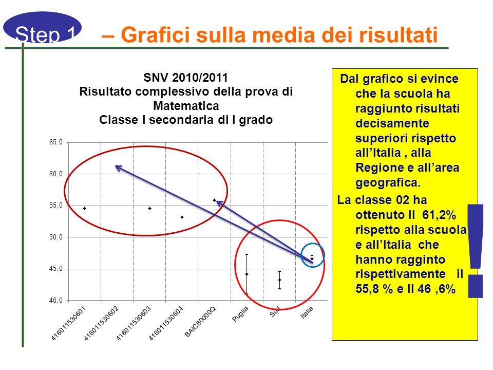 Dal grafico si evince che la scuola ha raggiunto risultati decisamente superiori rispetto allItalia, alla Regione e allarea geografica. La classe 02 h