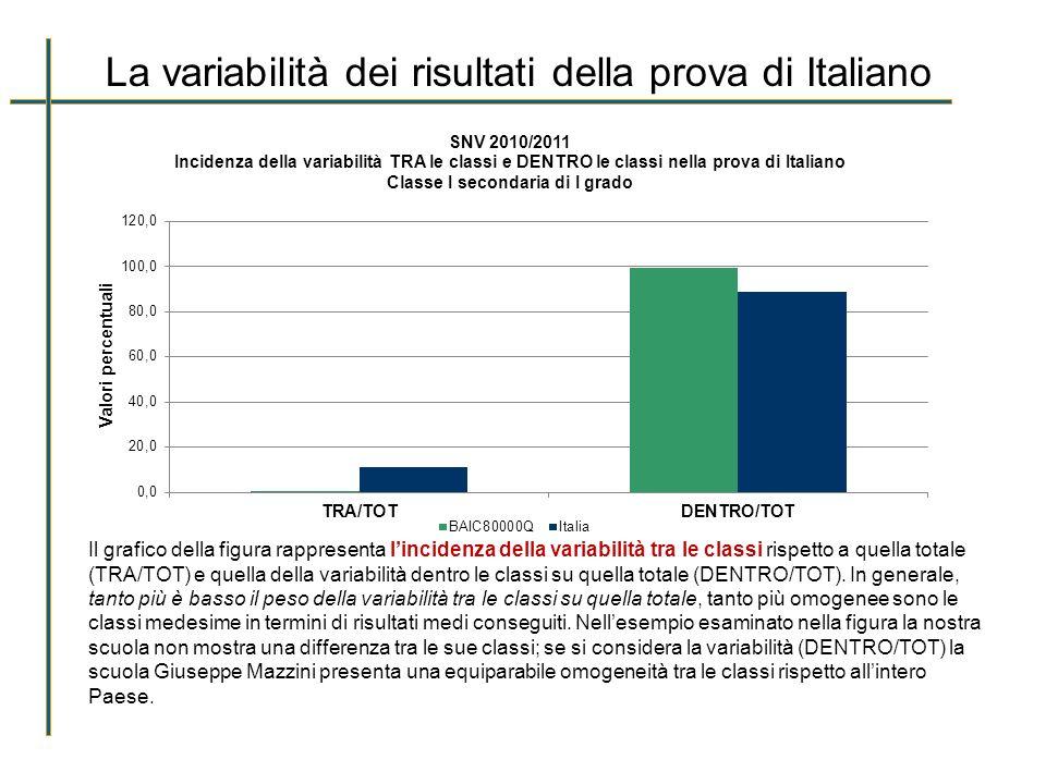 La variabilità dei risultati della prova di Italiano Il grafico della figura rappresenta lincidenza della variabilità tra le classi rispetto a quella